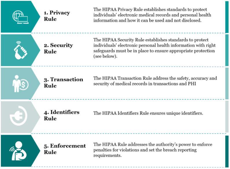 HIPAA Rules