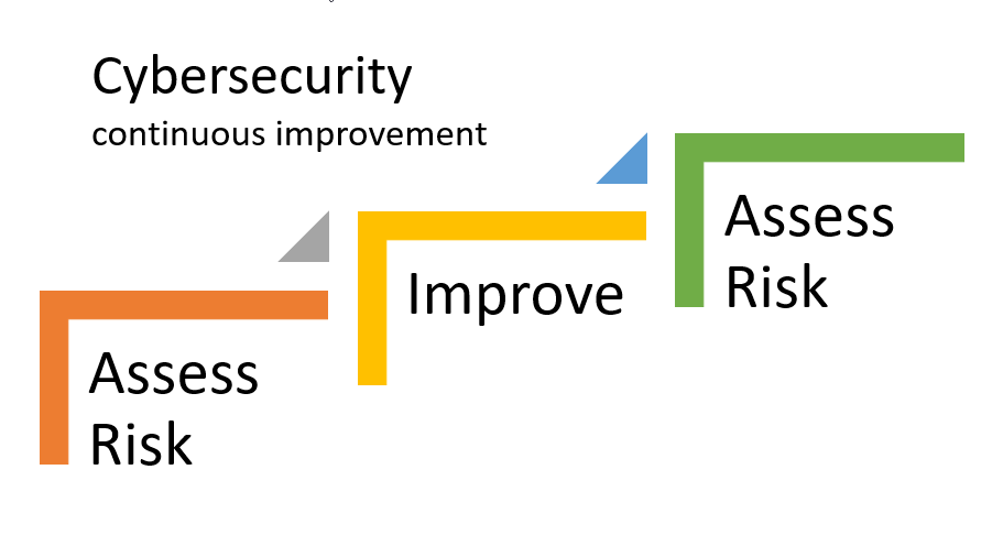 Cybersecurity continuous improvement